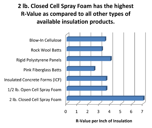 Eco comfort spray foam insulation inc may 2011 R value of fiberglass batt insulation
